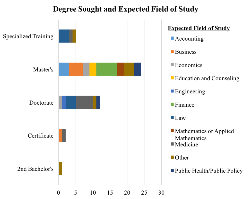 Degree Sought Expected Field of Studty Bar Chart