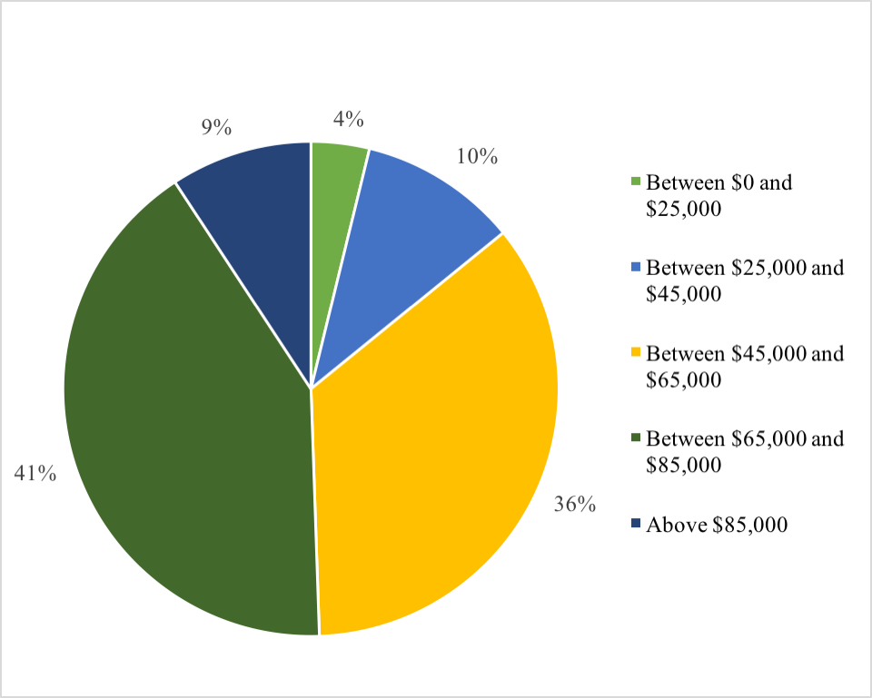 Distribution of Base Salary Pie Chart