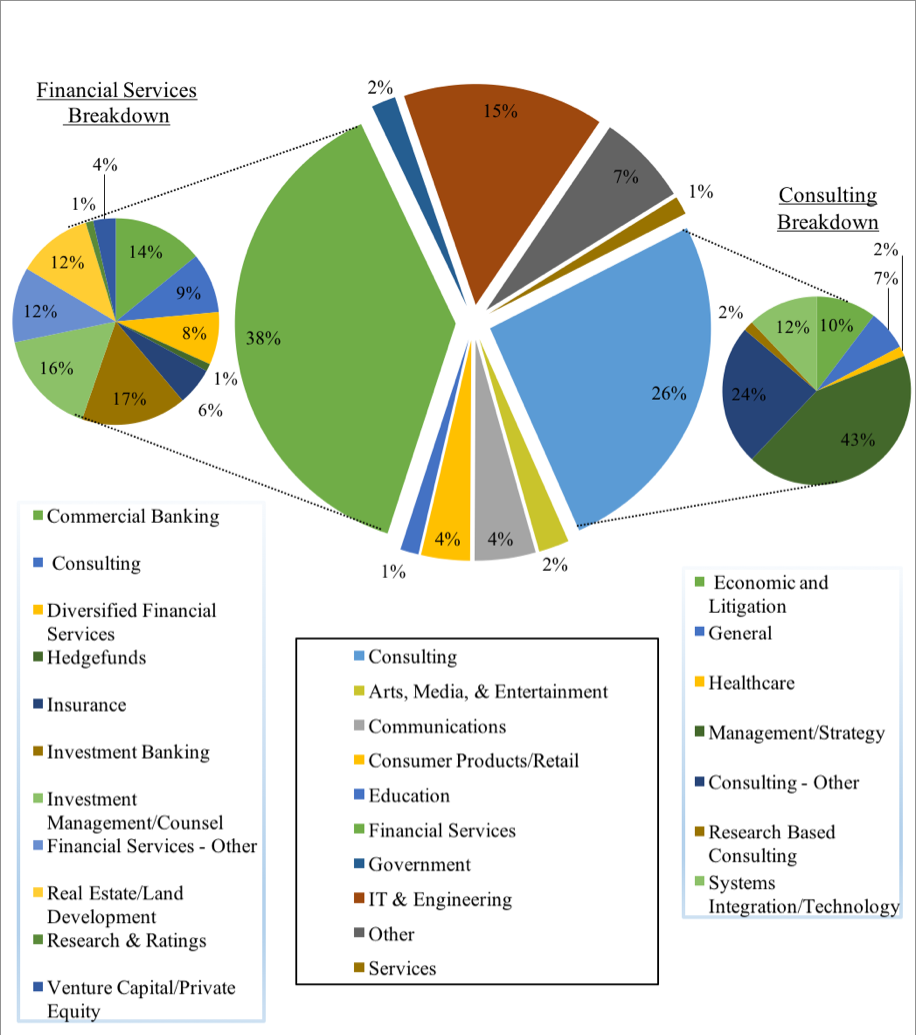 Employer Distribution Graphics
