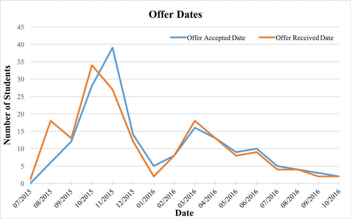 Offer Date Line Graph