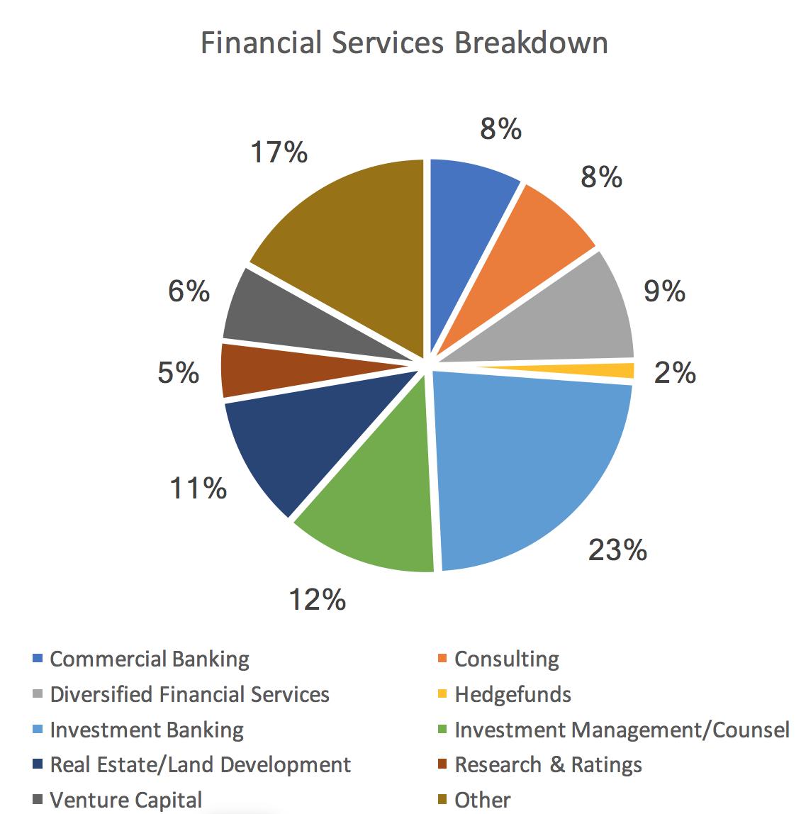 Career Outcomes & Alumni Contacts | Department of Economics